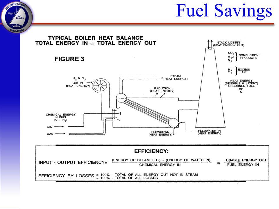 Electrical Savings q Fan Basics q Fan and System Curves q Motor & Electrical Systems Basics q VFD Basics