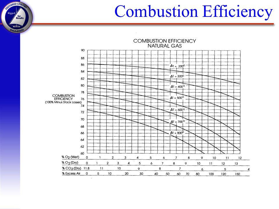 q % O2 Improvement = 1 - 2 % q Heating Boiler Seasonal Loading = n Boiler Firing Rate 0%20%40%60%80% 100% n % Per Year25%5%20%15%30%5% q Process Boiler Seasonal Loading = n Boiler Firing Rate 0%20%40%60%80% 100% n % Per Year5%5%20%20%30%20% q Natural Gas Cost $4.50 / 1000ft3 q Fuel Oil Cost $0.90 / gal q Electricity Cost $0.75 kWh q Flue Gas Temperatures - 10 psi-350 F, 120 psi-475 F Conservative Assumptions