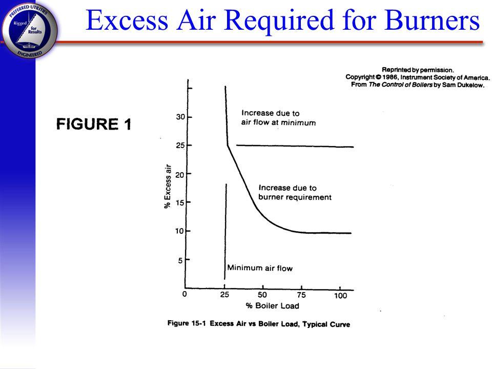 Excess Versus Deficient Air