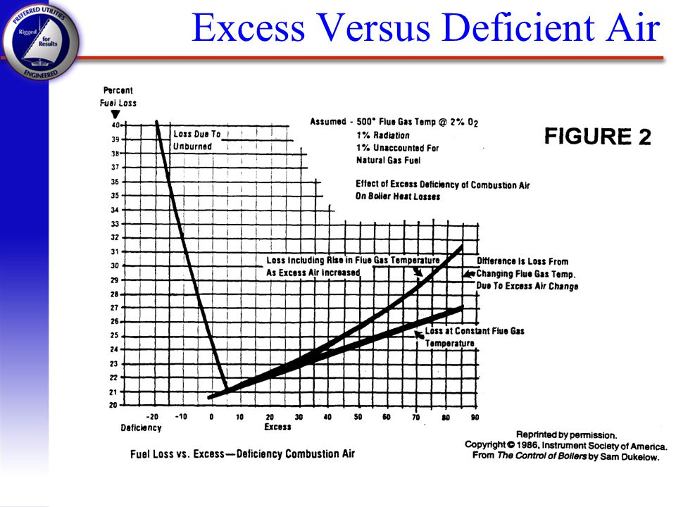 Excess Versus Deficient Air