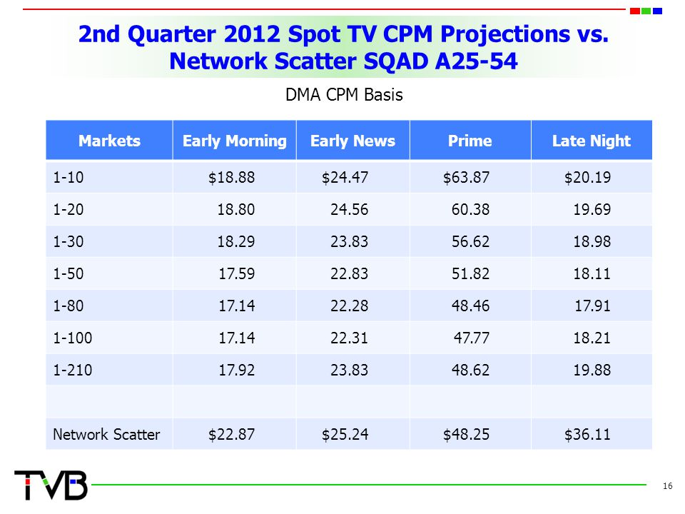 2nd Quarter 2012 Spot TV CPM Projections vs. Network Scatter SQAD A25-54 DMA CPM Basis 16 MarketsEarly MorningEarly NewsPrimeLate Night 1-10$18.88$24.