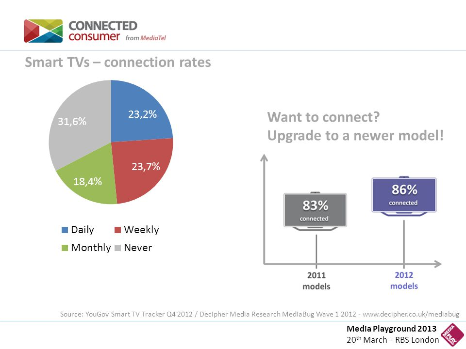Media Playground 2013 20 th March – RBS London Smart TVs – connection rates Want to connect.