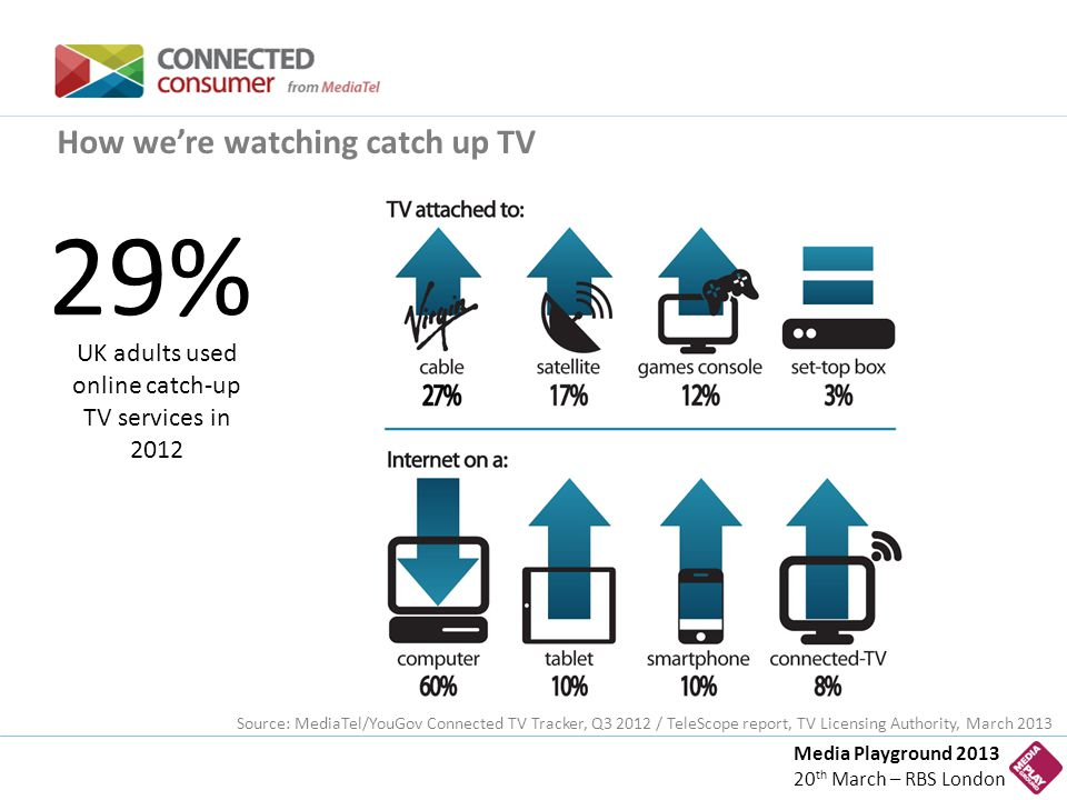 Media Playground 2013 20 th March – RBS London How we're watching catch up TV 29% UK adults used online catch-up TV services in 2012 Source: MediaTel/YouGov Connected TV Tracker, Q3 2012 / TeleScope report, TV Licensing Authority, March 2013