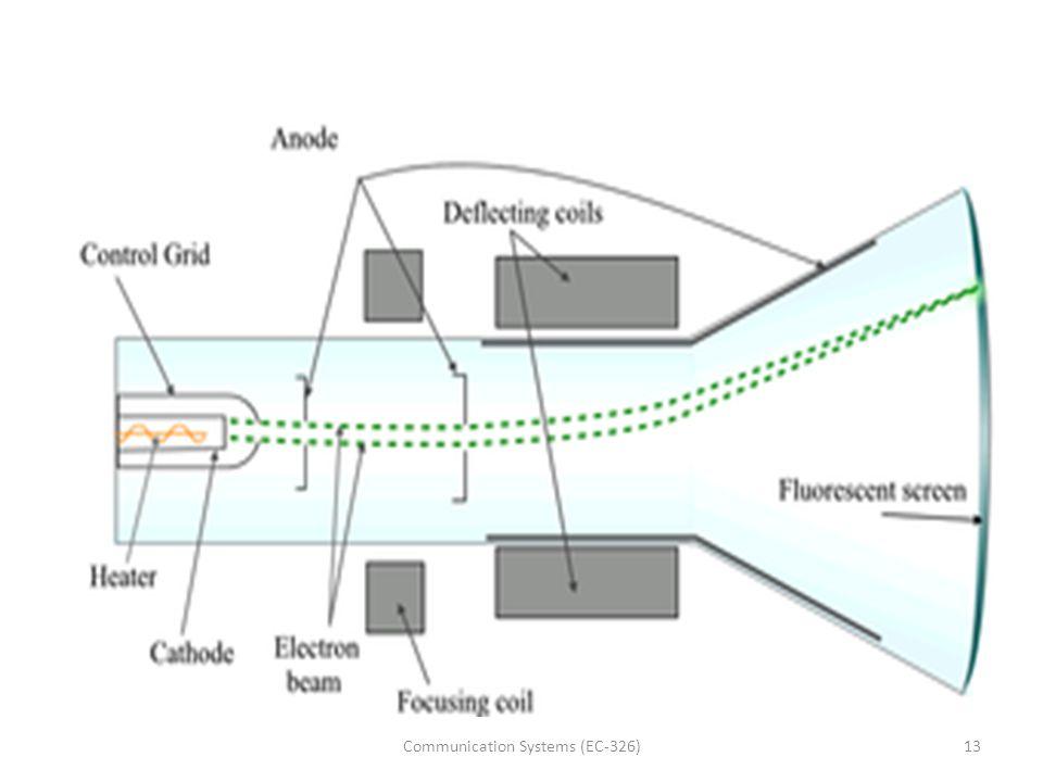 13Communication Systems (EC-326)