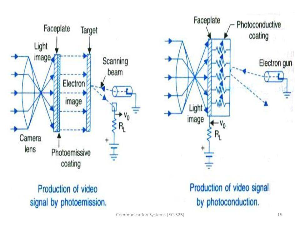 15Communication Systems (EC-326)