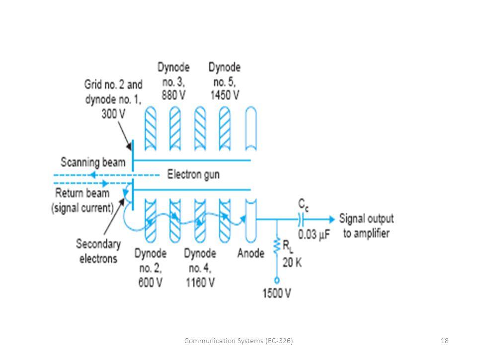 18Communication Systems (EC-326)
