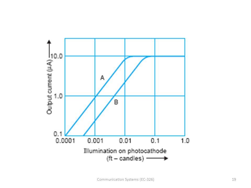19Communication Systems (EC-326)