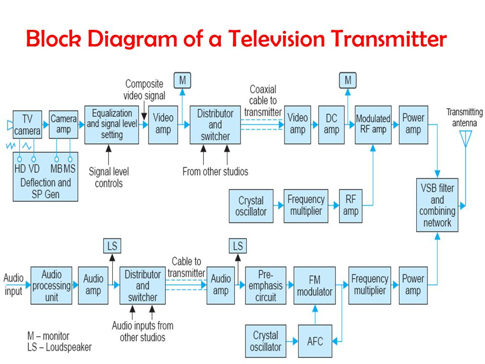 Communication Systems (EC-326)27 Block Diagram of a Television Transmitter
