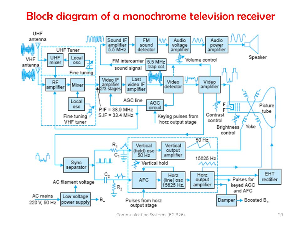 Block diagram of a monochrome television receiver 29Communication Systems (EC-326)