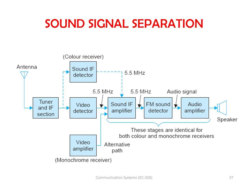 SOUND SIGNAL SEPARATION 37Communication Systems (EC-326)