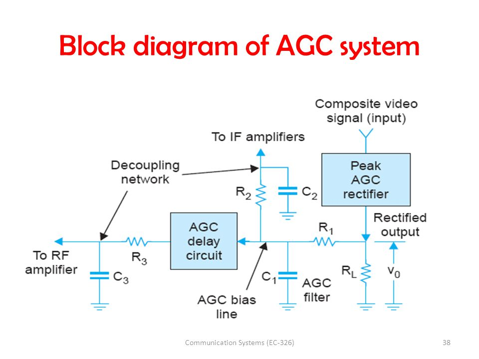 Block diagram of AGC system 38Communication Systems (EC-326)