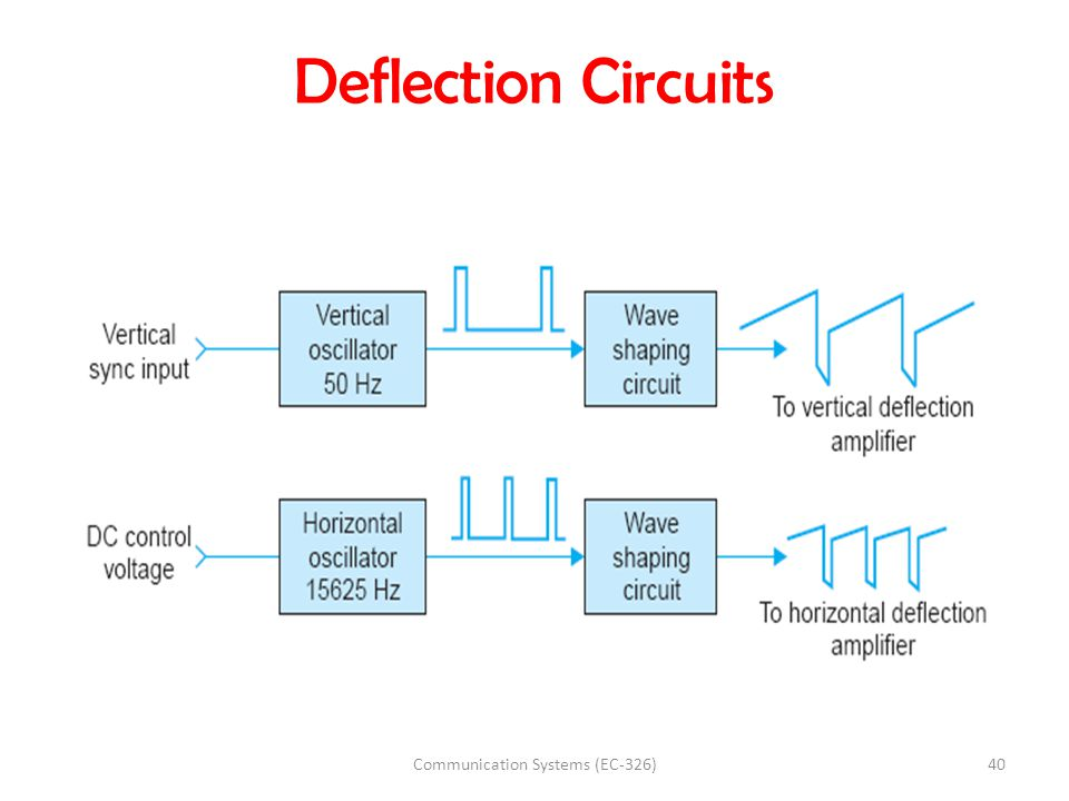 Deflection Circuits 40Communication Systems (EC-326)