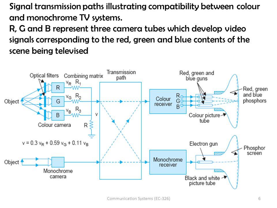 17Communication Systems (EC-326)