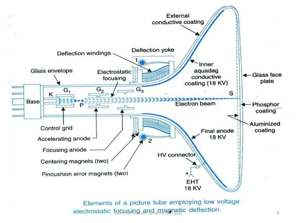 Vidicon camera tube cross-section 20Communication Systems (EC-326)
