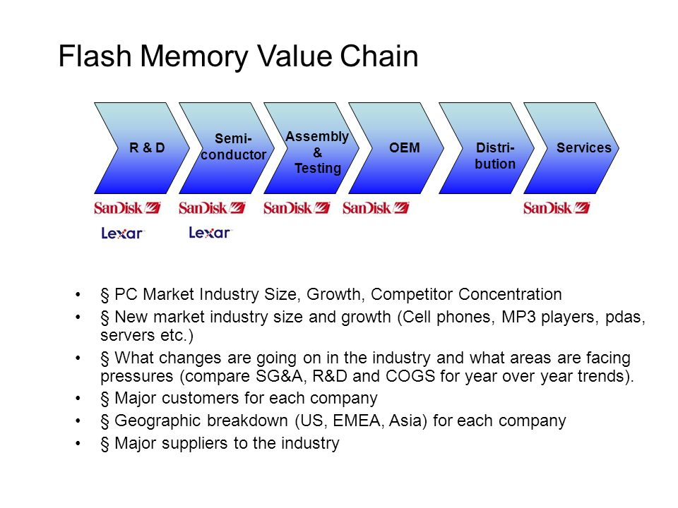 Flash Memory Value Chain R & D Semi- conductor Assembly & Testing OEMServicesDistri- bution § PC Market Industry Size, Growth, Competitor Concentration § New market industry size and growth (Cell phones, MP3 players, pdas, servers etc.) § What changes are going on in the industry and what areas are facing pressures (compare SG&A, R&D and COGS for year over year trends).