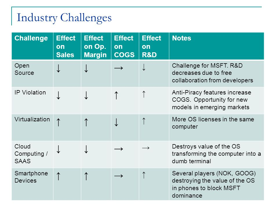 Industry Challenges ChallengeEffect on Sales Effect on Op.