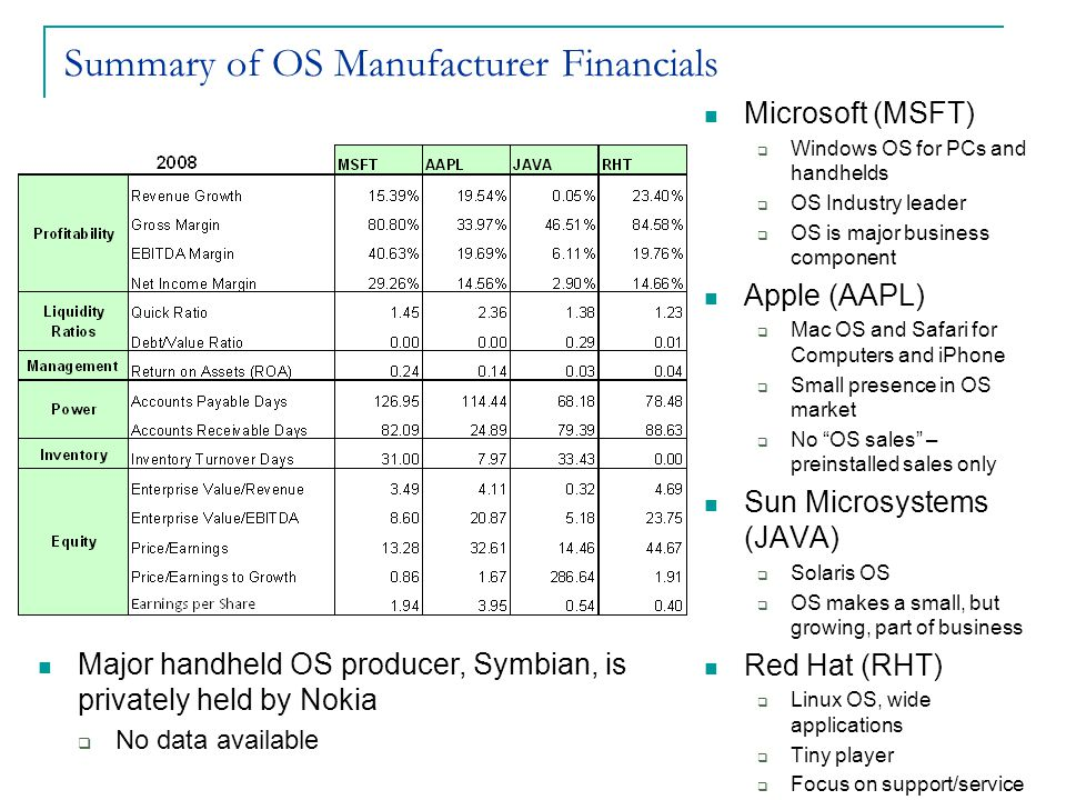 Summary of OS Manufacturer Financials Microsoft (MSFT)  Windows OS for PCs and handhelds  OS Industry leader  OS is major business component Apple (AAPL)  Mac OS and Safari for Computers and iPhone  Small presence in OS market  No OS sales – preinstalled sales only Sun Microsystems (JAVA)  Solaris OS  OS makes a small, but growing, part of business Red Hat (RHT)  Linux OS, wide applications  Tiny player  Focus on support/service Major handheld OS producer, Symbian, is privately held by Nokia  No data available