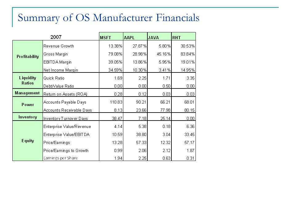 Summary of OS Manufacturer Financials