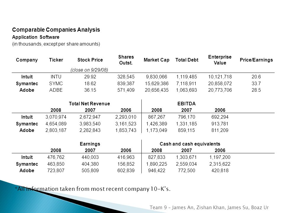 Comparable Companies Analysis Application Software (in thousands, except per share amounts) CompanyTickerStock Price Shares Outst.