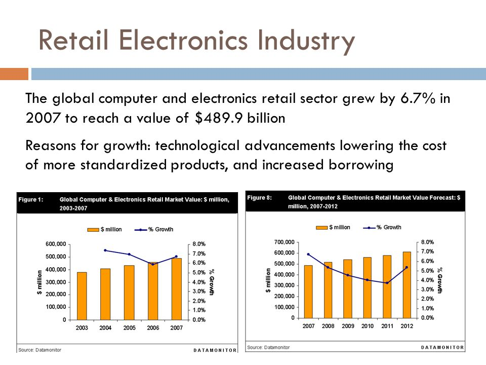 The global computer and electronics retail sector grew by 6.7% in 2007 to reach a value of $489.9 billion Reasons for growth: technological advancements lowering the cost of more standardized products, and increased borrowing