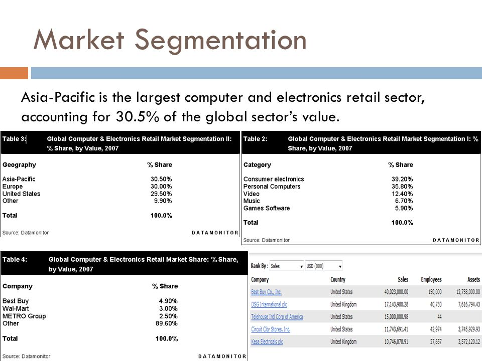 Market Segmentation Asia-Pacific is the largest computer and electronics retail sector, accounting for 30.5% of the global sector's value.