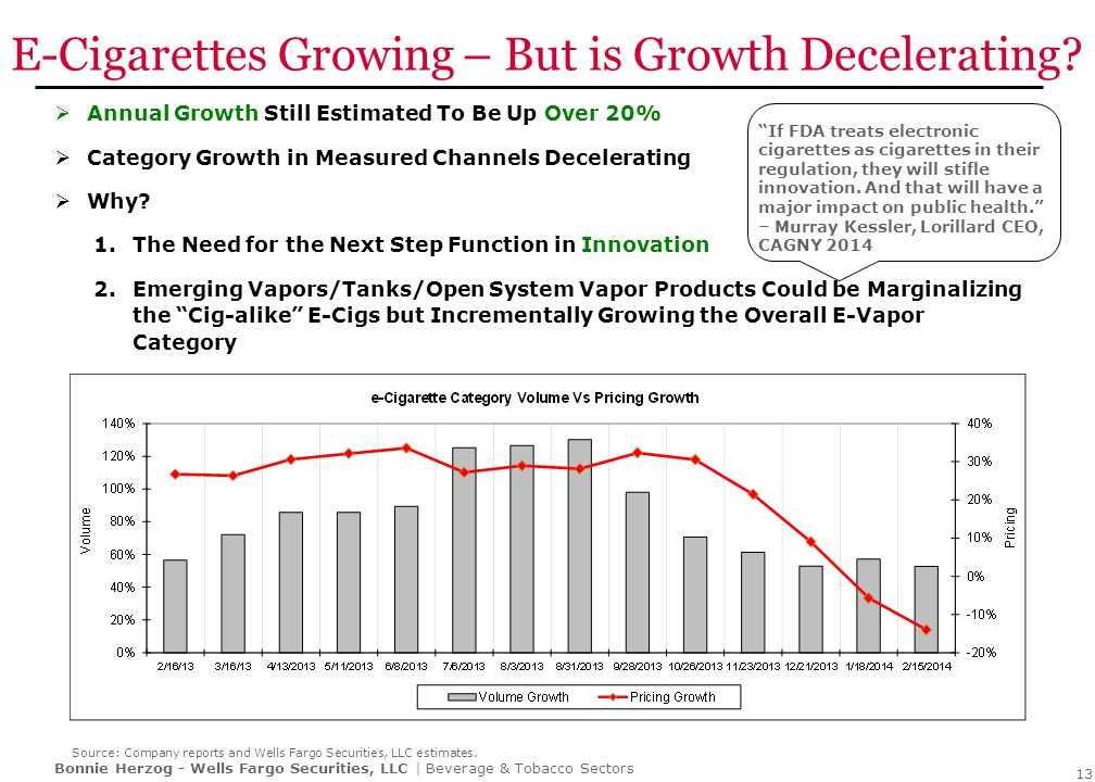 Bonnie Herzog - Wells Fargo Securities, LLC | Beverage & Tobacco Sectors E-Cigarettes Growing – But is Growth Decelerating?  Annual Growth Still Esti