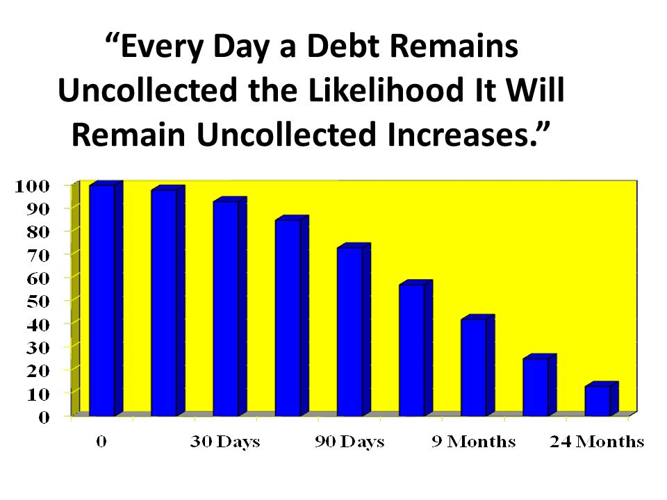"""Every Day a Debt Remains Uncollected the Likelihood It Will Remain Uncollected Increases."""