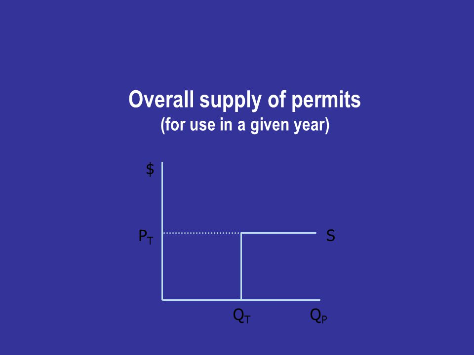 Overall supply of permits (for use in a given year) S $ Q P P T Q T