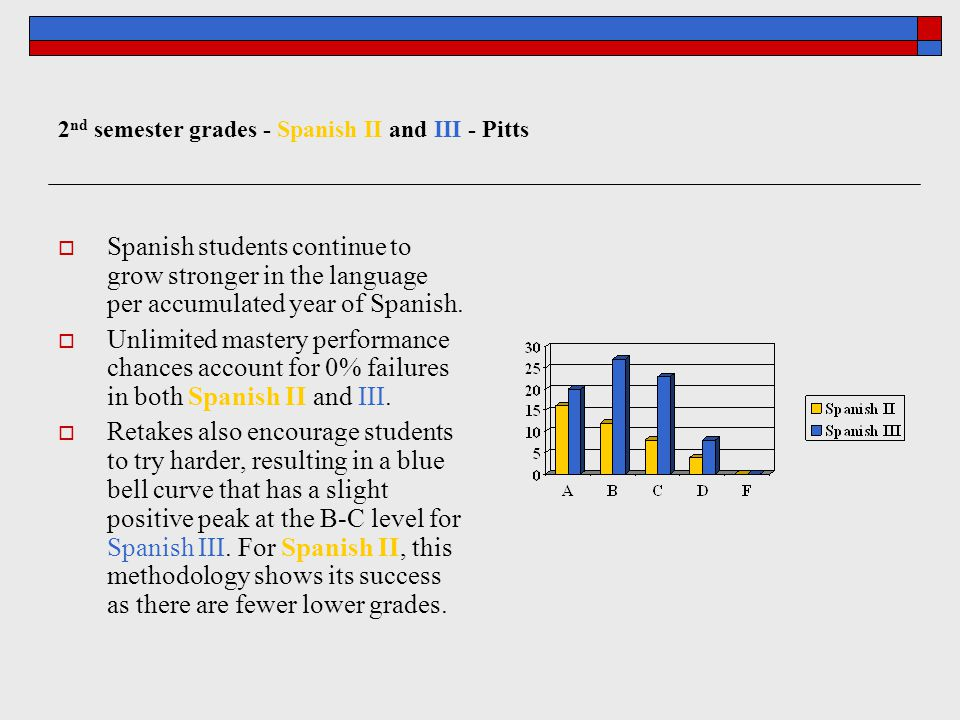 2 nd semester grades - Spanish II and III - Pitts  Spanish students continue to grow stronger in the language per accumulated year of Spanish.  Unli