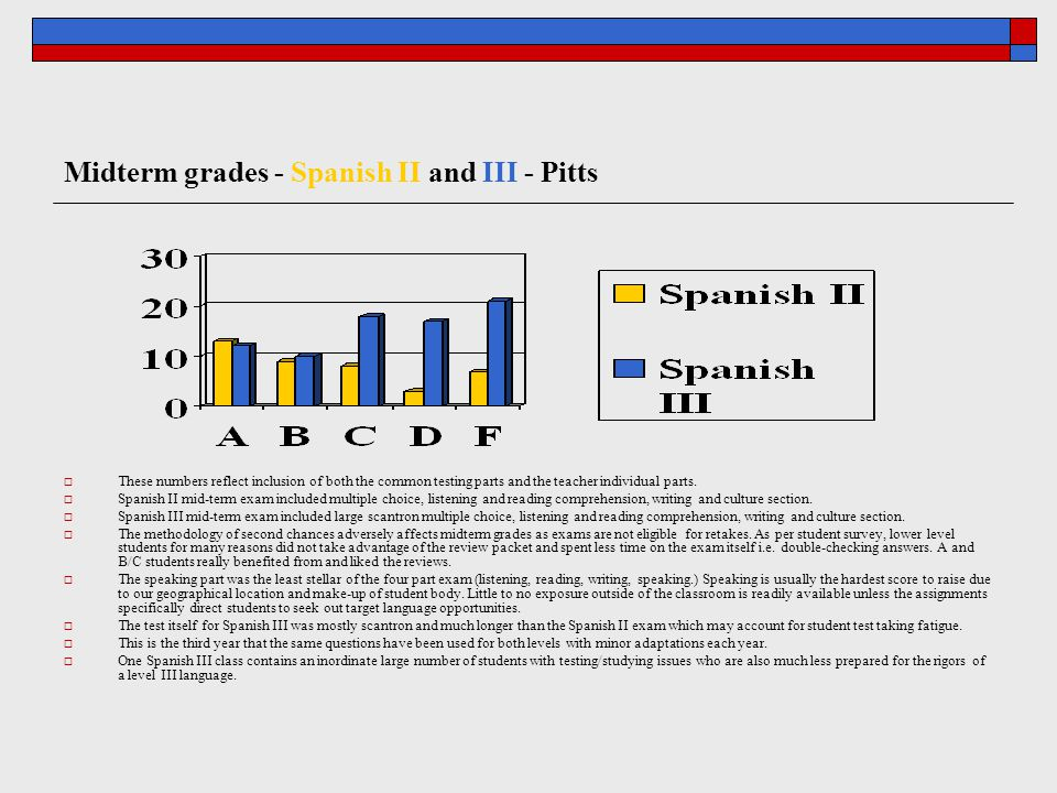 Midterm grades - Spanish II and III - Pitts  These numbers reflect inclusion of both the common testing parts and the teacher individual parts.