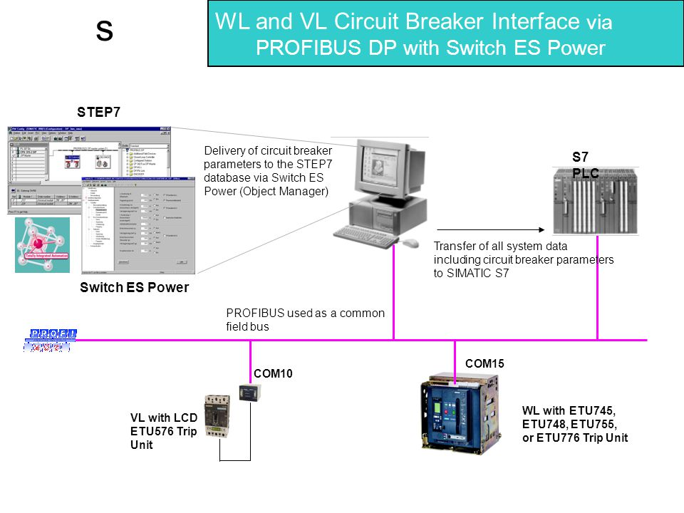 s WL and VL Circuit Breaker Interface via PROFIBUS DP with Switch ES Power VL with LCD ETU576 Trip Unit COM10 Switch ES Power STEP7 Transfer of all sy