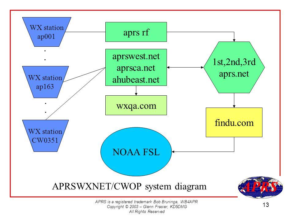 APRS is a registered trademark Bob Bruninga, WB4APR Copyright © 2003 – Glenn Frasier, KD5DMG All Rights Reserved 13 WX station ap001 WX station CW0351 aprswest.net aprsca.net ahubeast.net WX station ap163 1st,2nd,3rd aprs.net findu.com NOAA FSL wxqa.com APRSWXNET/CWOP system diagram aprs rf........