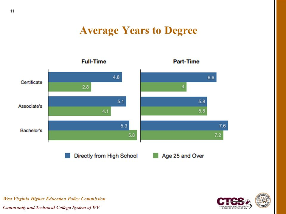 11 Average Years to Degree West Virginia Higher Education Policy Commission Community and Technical College System of WV