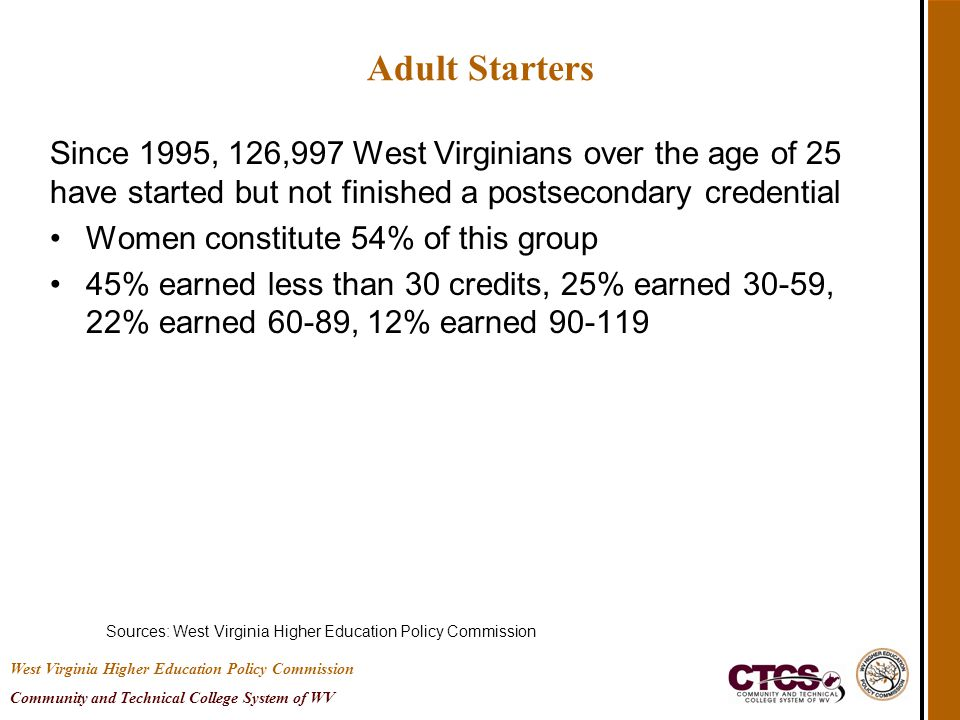 Adult Starters Since 1995, 126,997 West Virginians over the age of 25 have started but not finished a postsecondary credential Women constitute 54% of this group 45% earned less than 30 credits, 25% earned 30-59, 22% earned 60-89, 12% earned 90-119 Sources: West Virginia Higher Education Policy Commission West Virginia Higher Education Policy Commission Community and Technical College System of WV