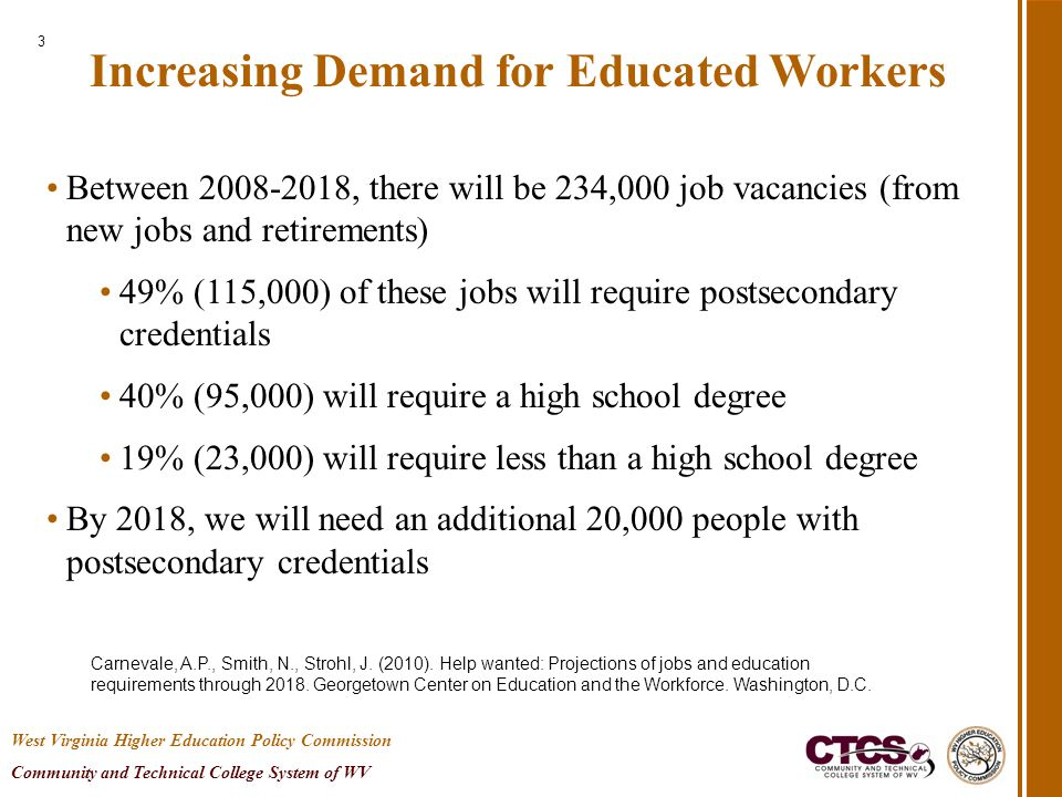 Increasing Demand for Educated Workers Carnevale, A.P., Smith, N., Strohl, J.
