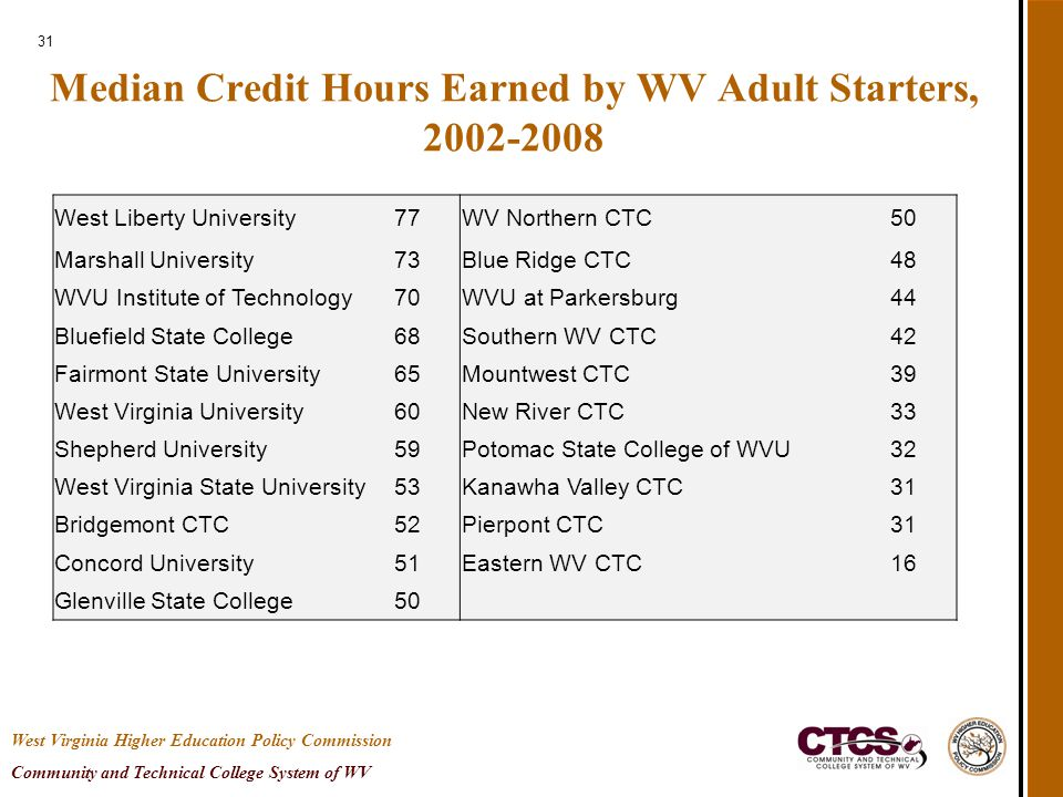 31 Median Credit Hours Earned by WV Adult Starters, 2002-2008 West Virginia Higher Education Policy Commission Community and Technical College System of WV West Liberty University77 WV Northern CTC50 Marshall University73Blue Ridge CTC48 WVU Institute of Technology70WVU at Parkersburg44 Bluefield State College68Southern WV CTC42 Fairmont State University65Mountwest CTC39 West Virginia University60New River CTC33 Shepherd University59Potomac State College of WVU32 West Virginia State University53Kanawha Valley CTC31 Bridgemont CTC52Pierpont CTC31 Concord University51Eastern WV CTC16 Glenville State College50