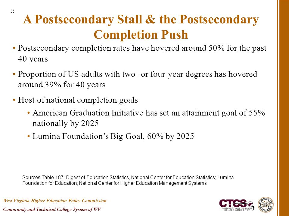 A Postsecondary Stall & the Postsecondary Completion Push Postsecondary completion rates have hovered around 50% for the past 40 years Proportion of US adults with two- or four-year degrees has hovered around 39% for 40 years Host of national completion goals American Graduation Initiative has set an attainment goal of 55% nationally by 2025 Lumina Foundation's Big Goal, 60% by 2025 Sources: Table 187.