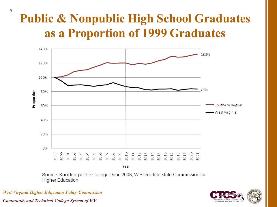 Public & Nonpublic High School Graduates as a Proportion of 1999 Graduates 5 Source: Knocking at the College Door, 2008, Western Interstate Commission