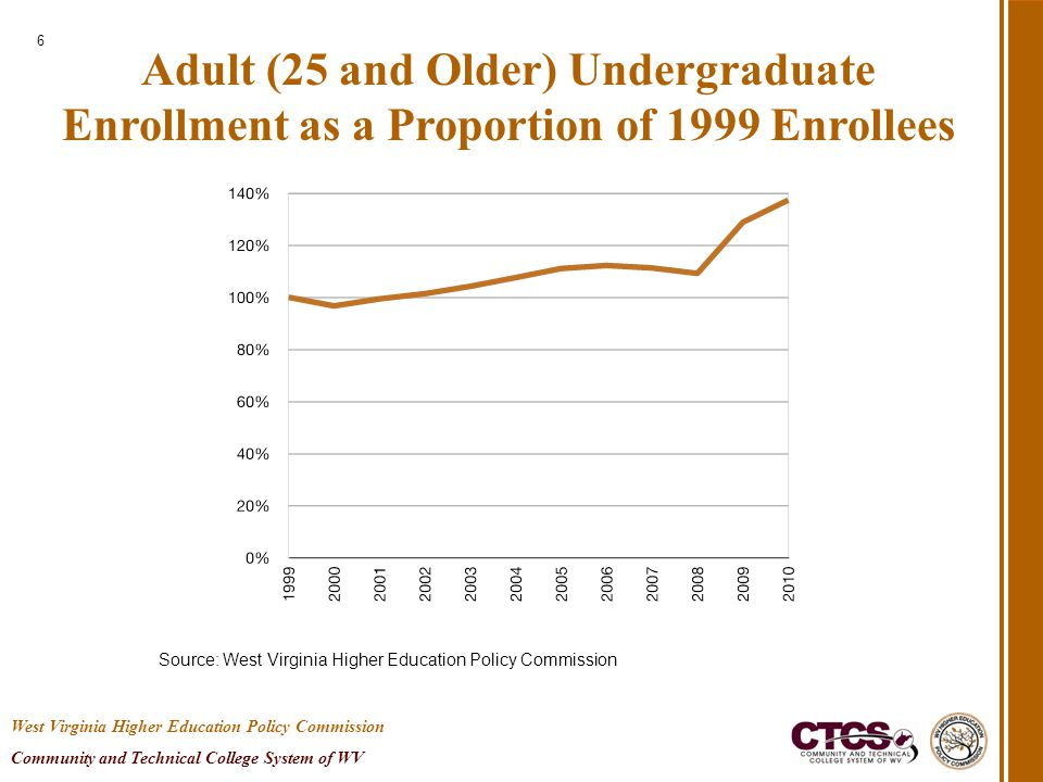Adult (25 and Older) Undergraduate Enrollment as a Proportion of 1999 Enrollees 6 Source: West Virginia Higher Education Policy Commission West Virgin