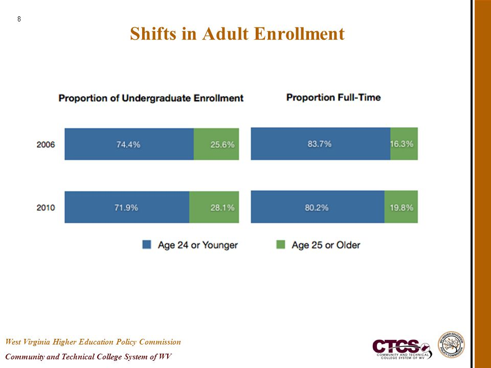 8 Shifts in Adult Enrollment West Virginia Higher Education Policy Commission Community and Technical College System of WV