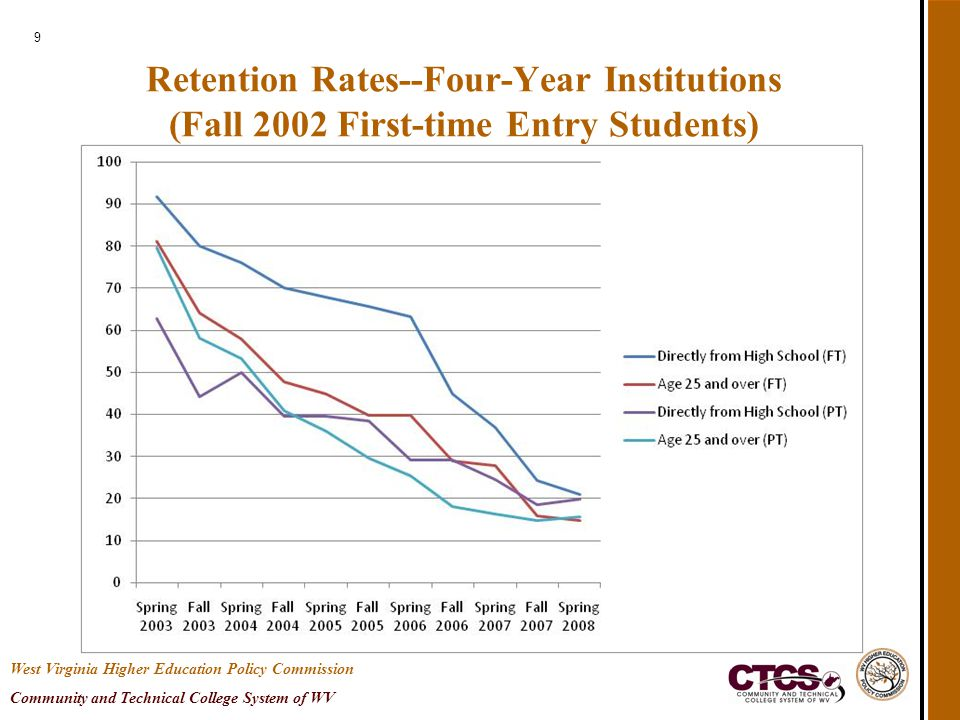 9 Retention Rates--Four-Year Institutions (Fall 2002 First-time Entry Students) West Virginia Higher Education Policy Commission Community and Technical College System of WV