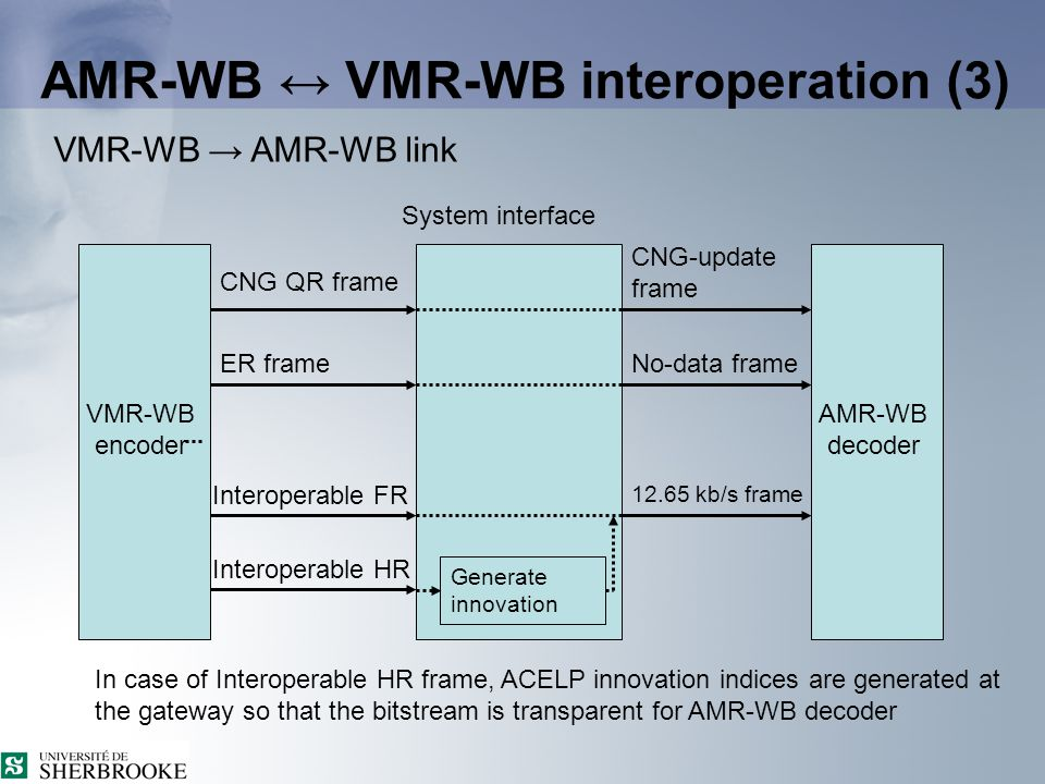 AMR-WB ↔ VMR-WB interoperation (2) AMR-WB → VMR-WB link AMR-WB encoder VMR-WB decoder Maximum HR request VAD = 0 12.65 kb/s frame No-data frame CNG-update frame CNG QR frame Void ER frame Interoperable FR Interoperable HR In case of maximum HR request, ACELP innovation indices ares discarded at the gateway and regenerated randomly at the decoder System interface