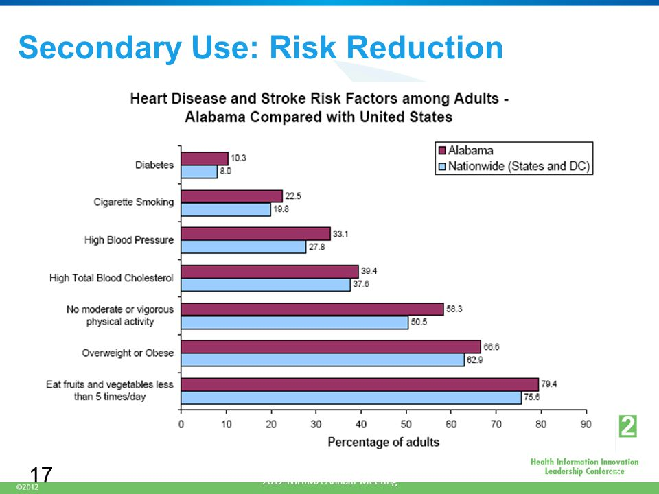 Secondary Use: Risk Reduction June 14, 2012 Presented by James Maisel, MD 2012 NJHIMA Annual Meeting 17