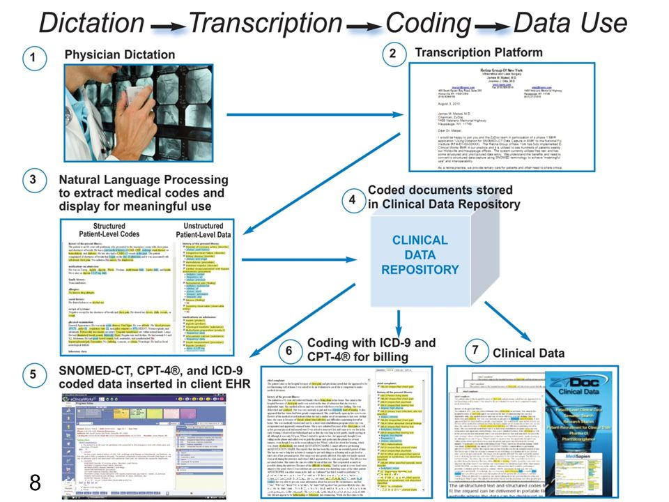 NLP as a Reporting Solution Standardized codes can be used for numerous secondary uses ORYX, SOI, POA, PQRI Quality measures Health care analytics Data can be stored in a clinical data repository and is accessible even if the EHR cannot do reporting 19