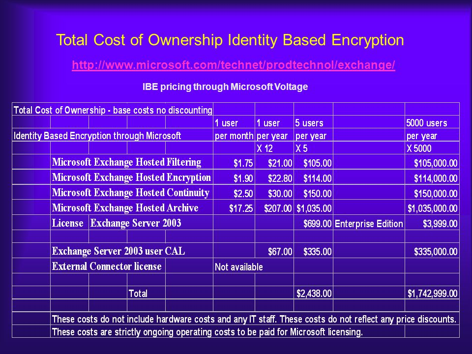 Total Cost of Ownership Identity Based Encryption http://www.microsoft.com/technet/prodtechnol/exchange/ IBE pricing through Microsoft Voltage