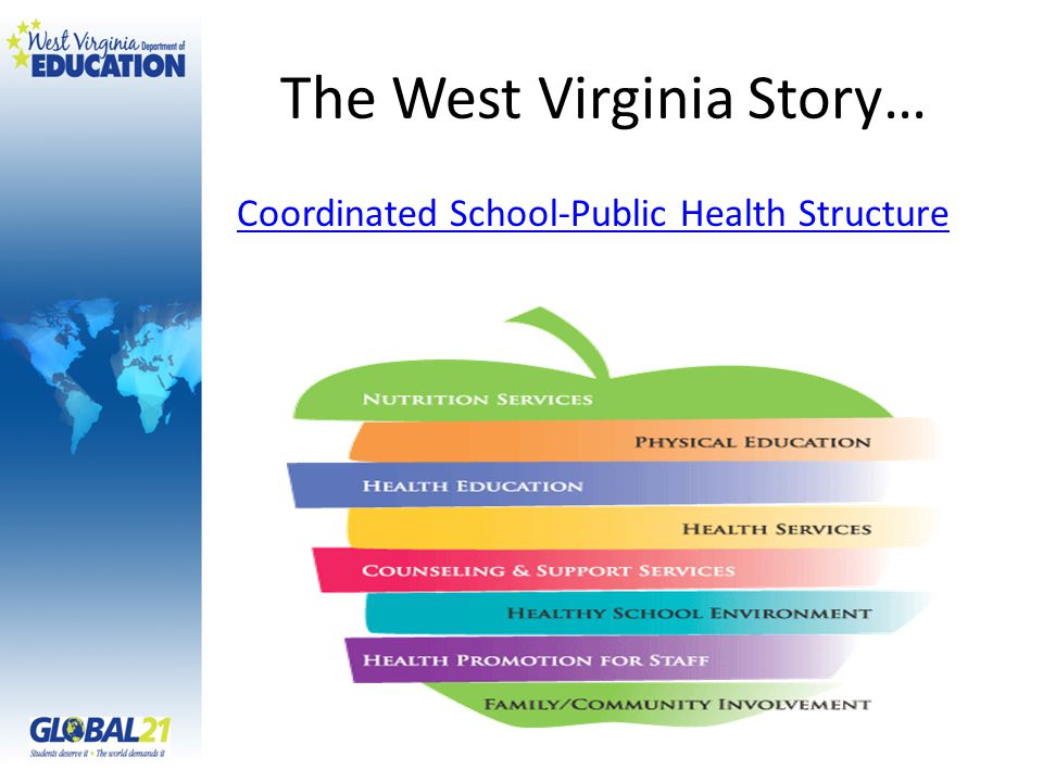 The West Virginia Story… Coordinated School-Public Health Structure