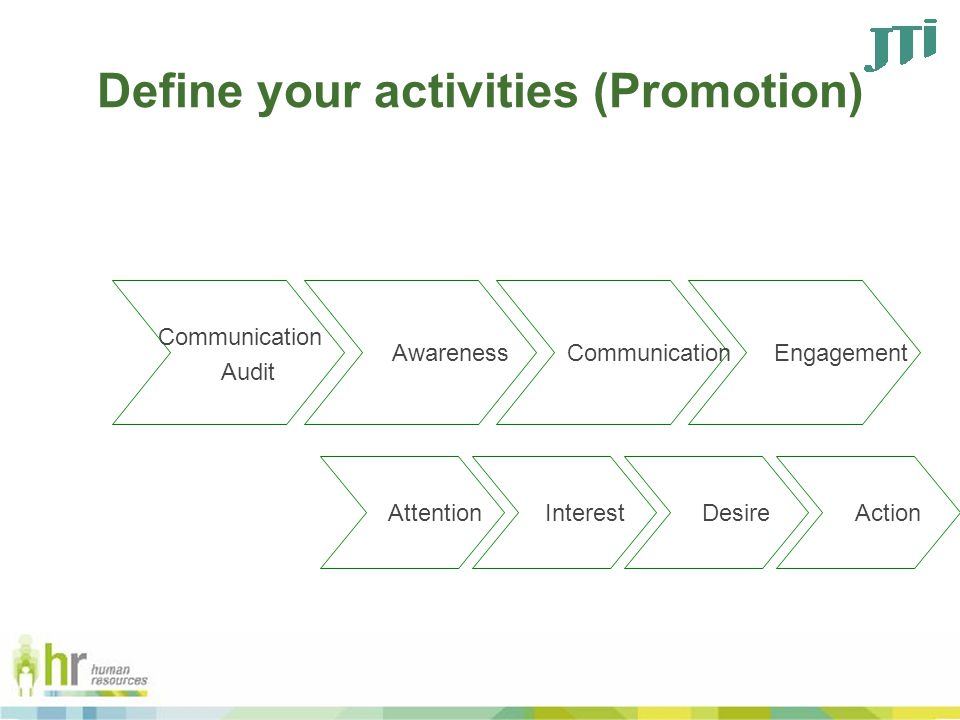 Define your activities (Promotion) Communication Audit Awareness Communication Engagement Action Interest Attention Desire