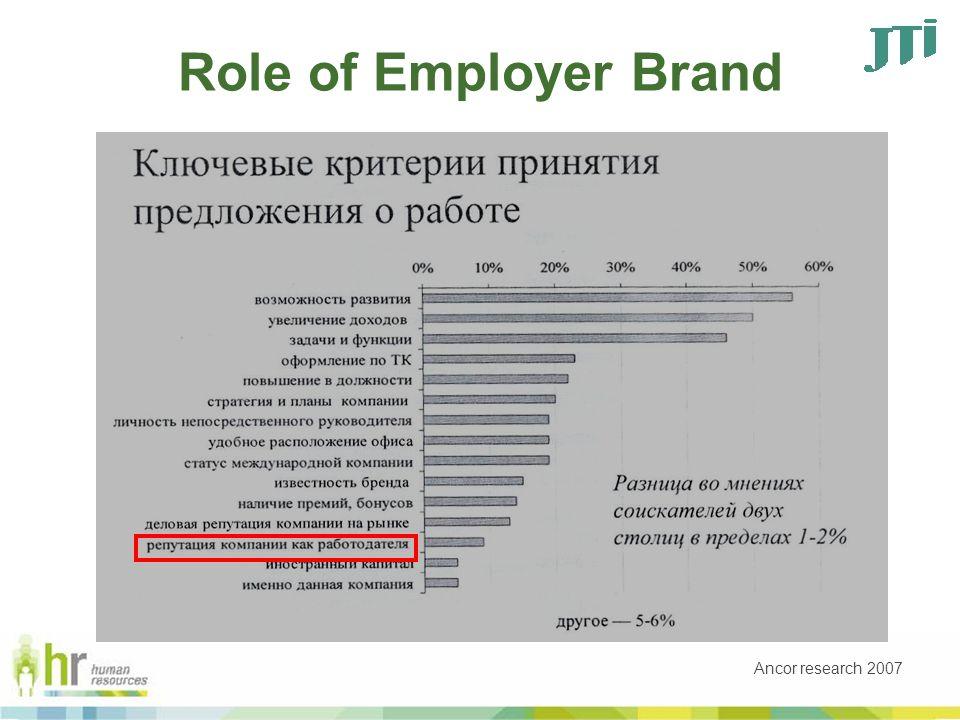 Define your activities (Promotion) Communication Audit Awareness Communication Engagement Action Interest Attention Desire