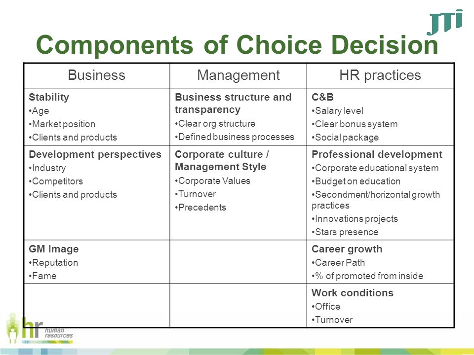 Components of Choice Decision BusinessManagementHR practices Stability Age Market position Clients and products Business structure and transparency Clear org structure Defined business processes C&B Salary level Clear bonus system Social package Development perspectives Industry Competitors Clients and products Corporate culture / Management Style Corporate Values Turnover Precedents Professional development Corporate educational system Budget on education Secondment/horizontal growth practices Innovations projects Stars presence GM Image Reputation Fame Career growth Career Path % of promoted from inside Work conditions Office Turnover