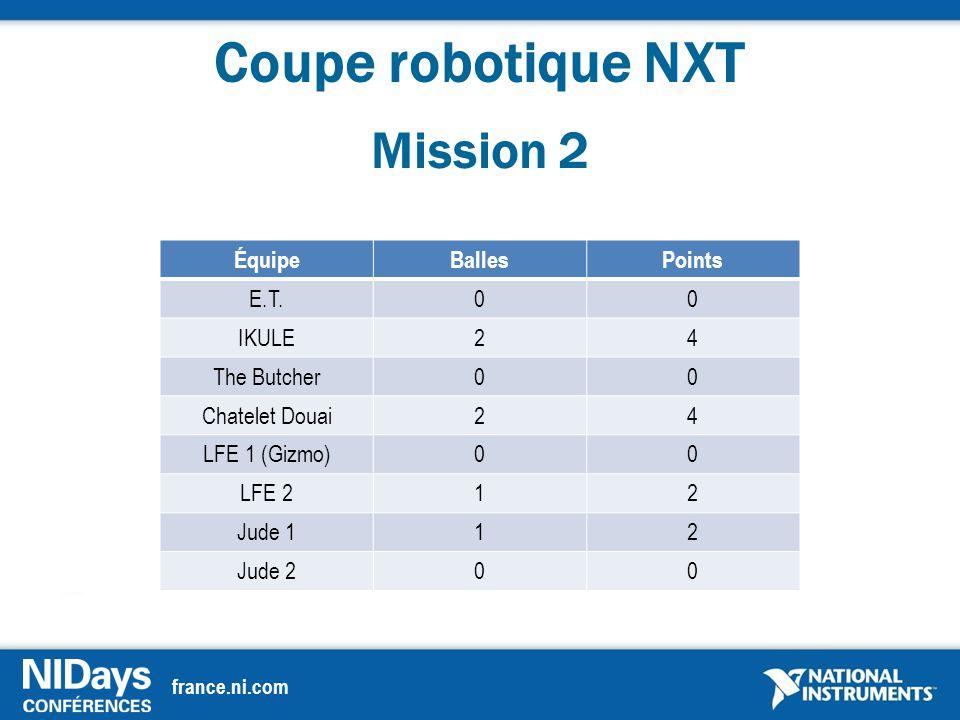 france.ni.com Coupe robotique NXT Mission 2 ÉquipeBallesPoints E.T.00 IKULE24 The Butcher00 Chatelet Douai24 LFE 1 (Gizmo)00 LFE 212 Jude 112 Jude 200